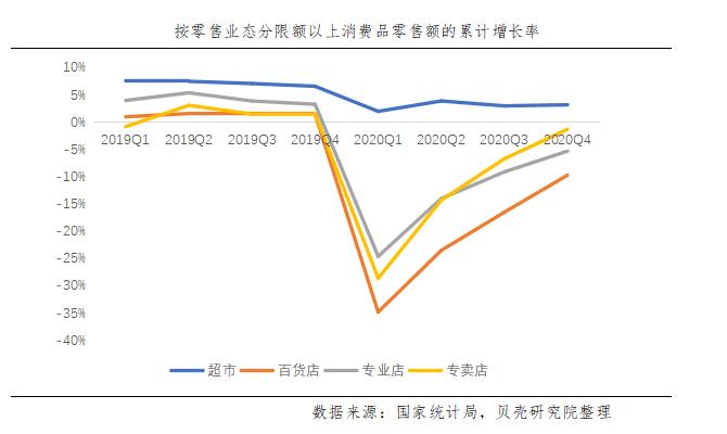 贝壳研究院:预计2021年全国商业零售行业销售额占比依旧处于低位-中国网地产
