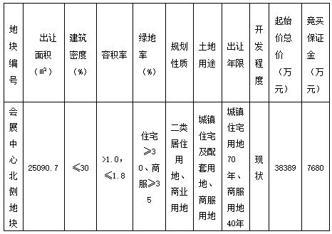 金辉5.74亿元竞得宁波慈溪市会展中心北侧地块 溢价率49.49%-中国网地产