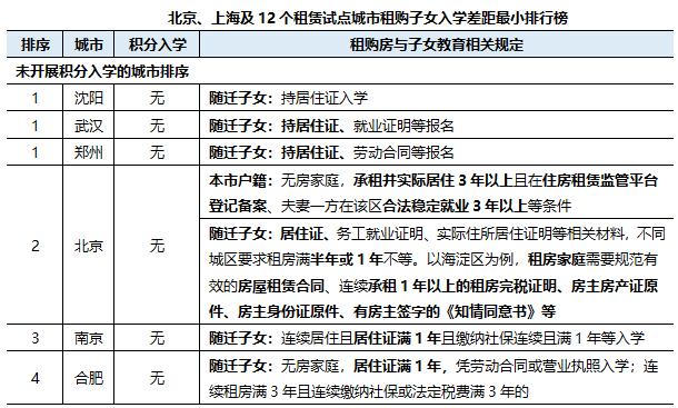 """""""租购并举""""6周年:上海和成都租购同权程度最高,深圳租购差距大-中国网地产"""