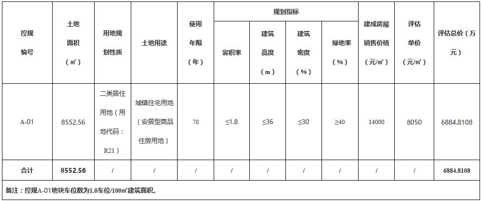 三亚市6951万元挂牌一宗居住用地 拟建安居型商品住房项目-中国网地产