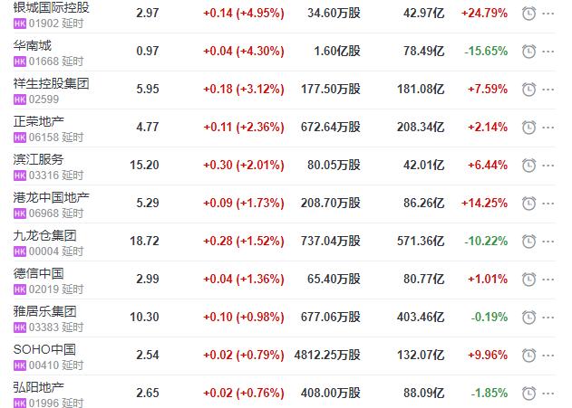 地产股收盘丨恒指收跌2.99% 银城国际控股收涨4.95%-中国网地产