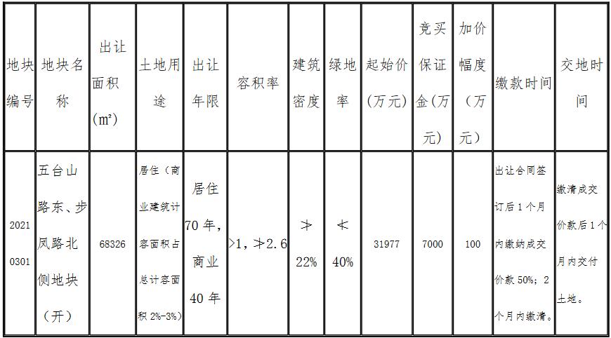 通银实业5.27亿元竞得盐城市亭湖区一宗商住用地 溢价率64.73%-中国网地产