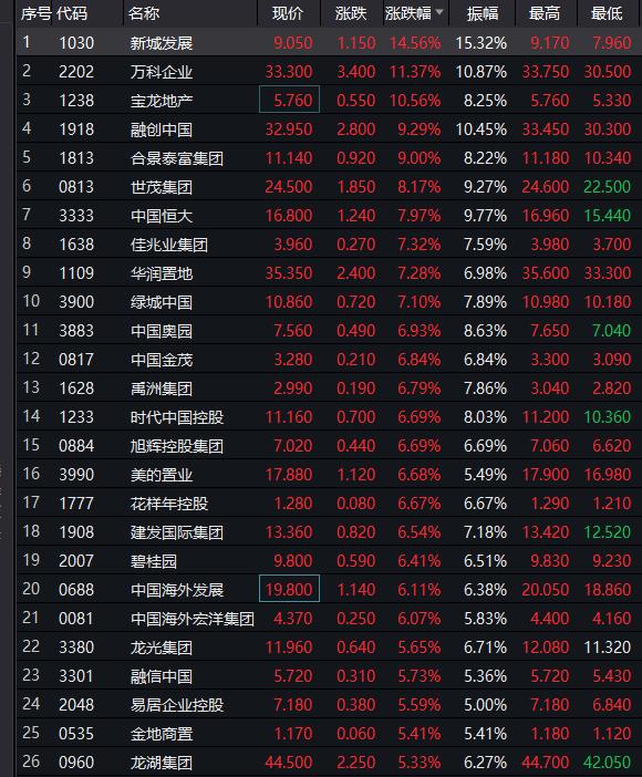 25日早盘地产股走强 万科A等9只地产股涨停 -中国网地产
