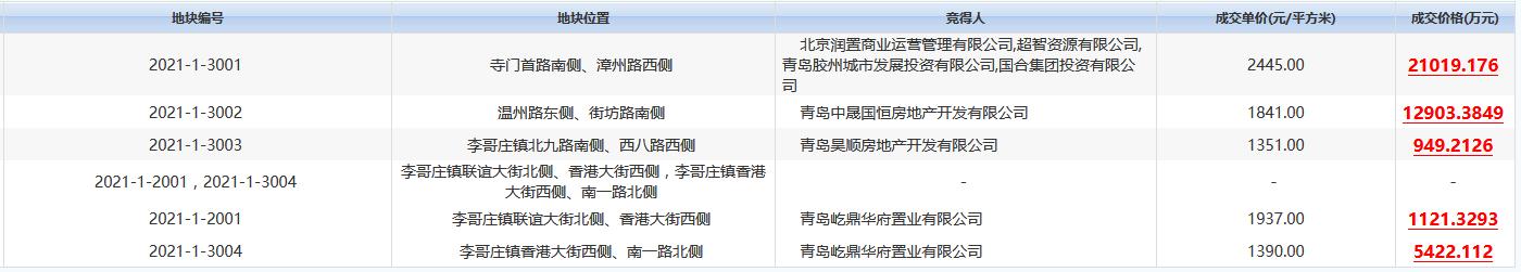 青岛胶州市4.14亿元出让5宗地块 华润、融创各得一宗-中国网地产