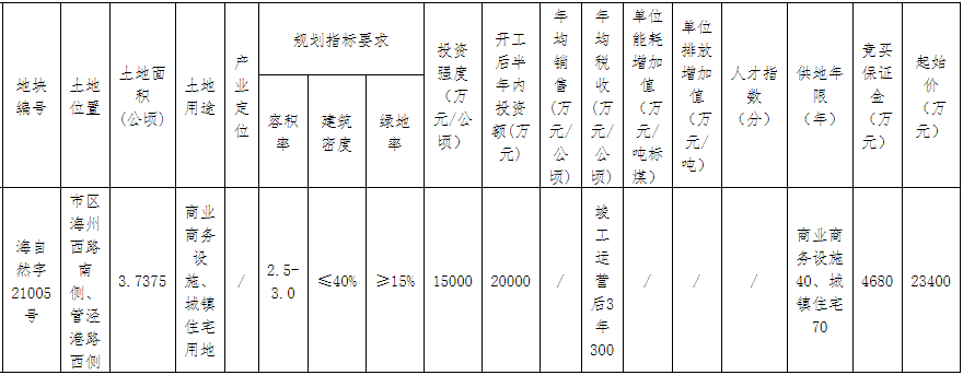 浙江创创供应链2.41亿元竞得嘉兴海宁市一宗商住用地 溢价率2.99%-中国网地产