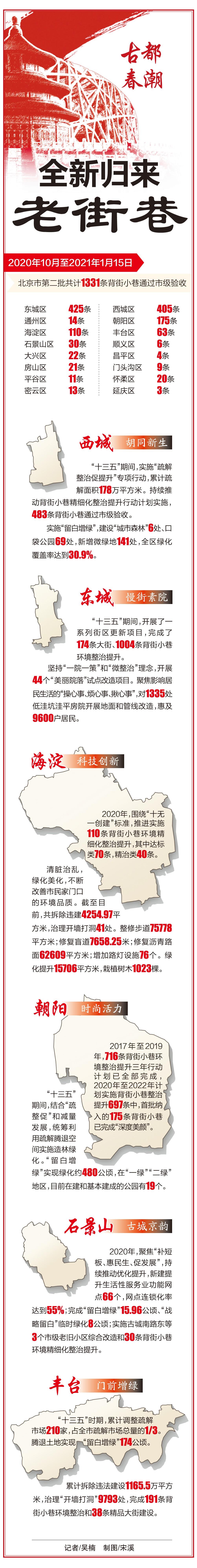 """""""十三五""""期间北京城六区街区更新有这些变化-中国网地产"""
