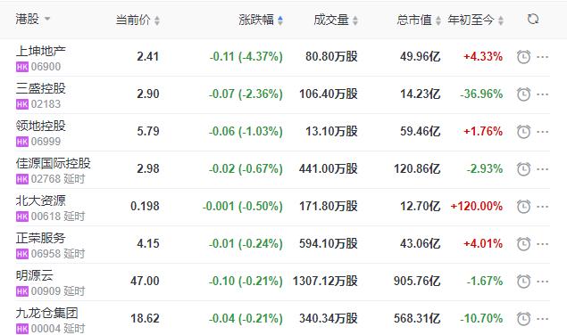 地産股收盤丨恒指收漲0.64% 合景泰富集團收漲23.68% 萬科企業收漲12.21%-中國網地産