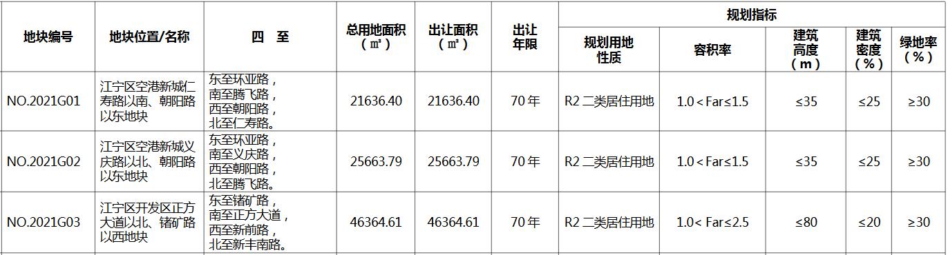 南京市61.3亿元出让5宗住宅用地 碧桂园3.9亿元、旭辉15.2亿元扩储-中国网地产