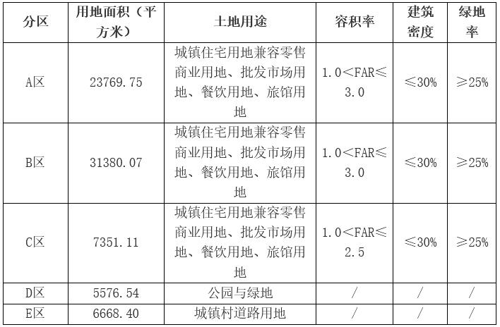 爱情地产13.3亿元竞得佛山市顺德区一宗商住用地 溢价率30.38%-中国网地产