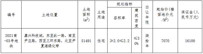 绿地香港11.37亿元竞得嘉兴市南湖区一宗住宅用地 溢价率42.01%-中国网地产