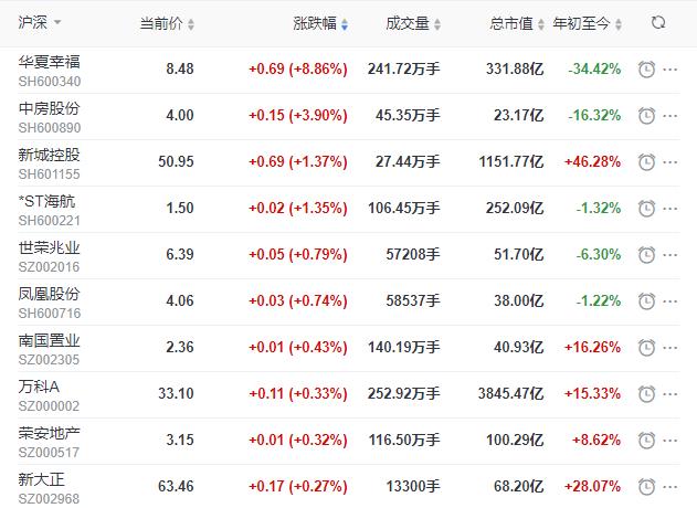地产股收盘丨沪指收跌2.12% 华夏幸福收涨8.86% 蓝光发展收跌7.9%-中国网地产