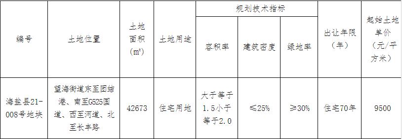 新大集团4.39亿元竞得嘉兴海盐县1宗住宅用地 溢价率8.53%-中国网地产
