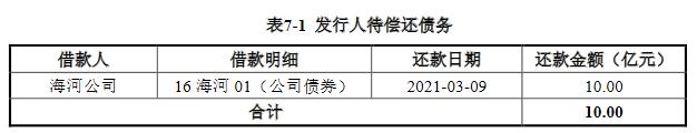 天津城投集团:拟发行10亿元短期公司债券 用于偿还存量公司债券-中国网地产