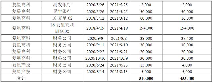 复星高科:成功发行20亿元公司债券 票面利率最高为5.29%-中国网地产