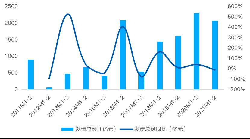 贝壳研究院:2021年前2月房企境内外债券融资累计约2072亿 同比降10.2%-中国网地产