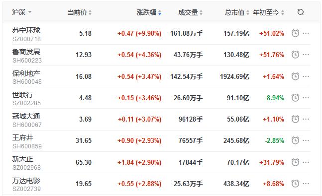 地产股收盘丨三大指数高开高走 苏宁易购涨停 嘉凯城跌停-中国网地产