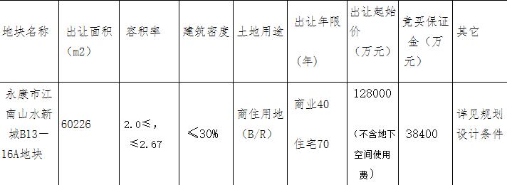 小商品城集团联合体28.63亿元竞得金华永康市1宗商住用地 溢价率123.67%-中国网地产