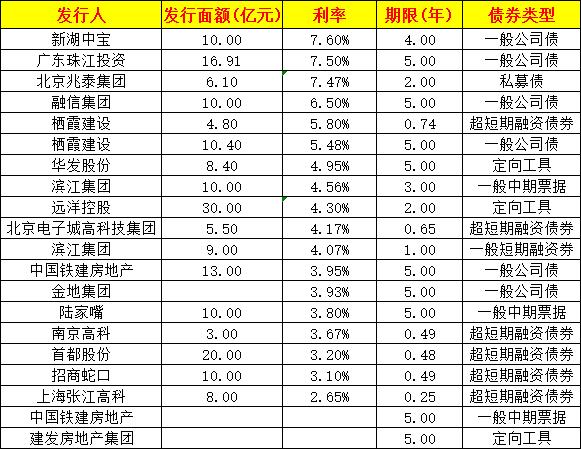 债市丨2月房企境内外融资规模约480亿 融资成本分化加剧-中国网地产