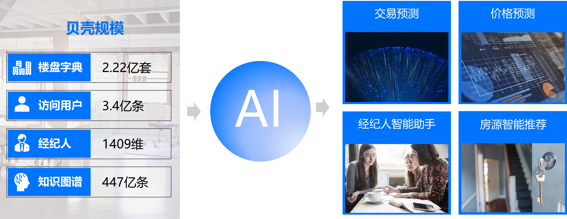 贝壳研究院与波士顿咨询联合发布2021居住地产数字化白皮书-中国网地产