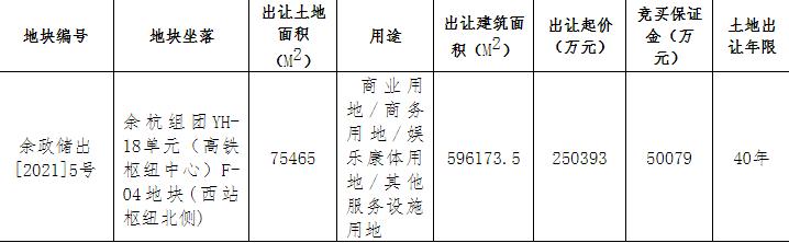 杭州53.77亿元出让2宗地块 融创联合体25.04亿元竞得1宗-中国网地产