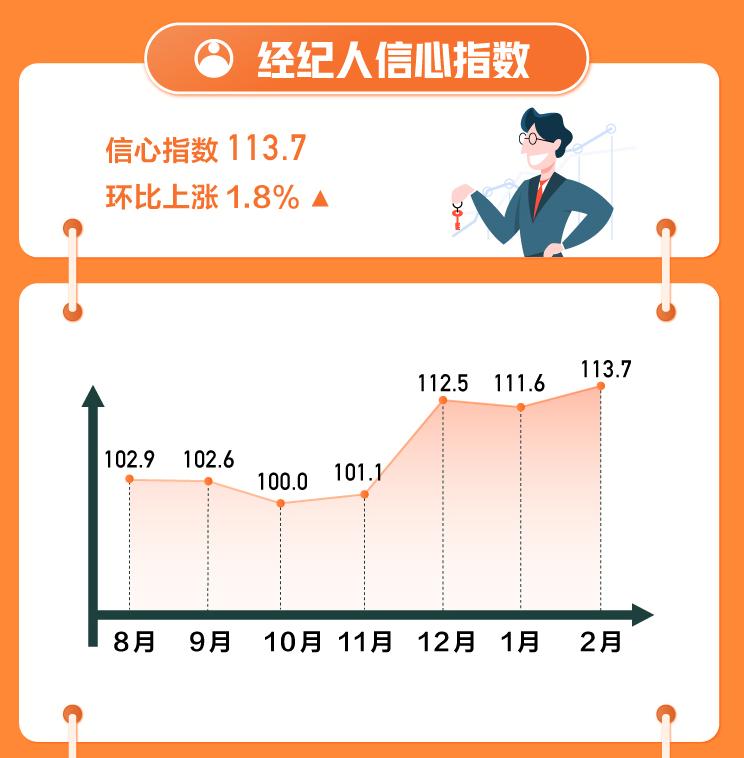 58安居客发布2月国民安居指数:三四线城市新房找房热度上涨2.8%-中国网地产