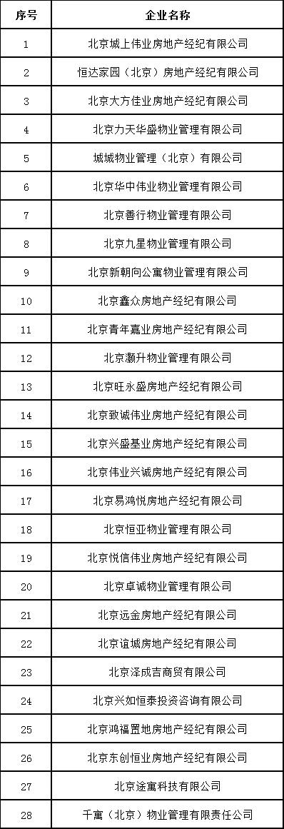 北京发布住房租赁行业重点关注企业名单-中国网地产