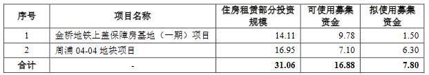 上海浦东房地产:拟发行18亿元住房租赁专项公司债券-中国网地产