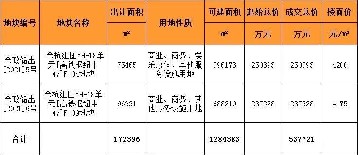 融创联合体25亿元竞得杭州西站枢纽站综合体项目地块-中国网地产