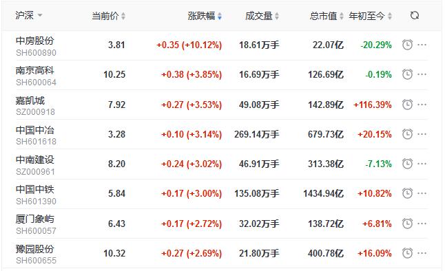 地产股收盘丨指数单边上行 沪指涨1.95% 中房股份涨停 冠城大通跌3.03%-中国网地产