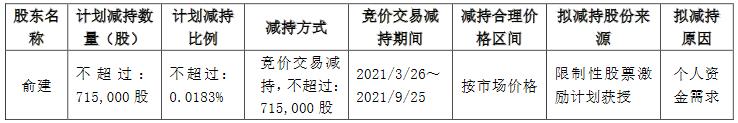 华夏幸福:联席总裁俞建计划减持71.5万股公司股份-中国网地产
