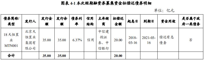 天恒置业:拟发行20亿元短期融资券 用于偿还有息债务-中国网地产