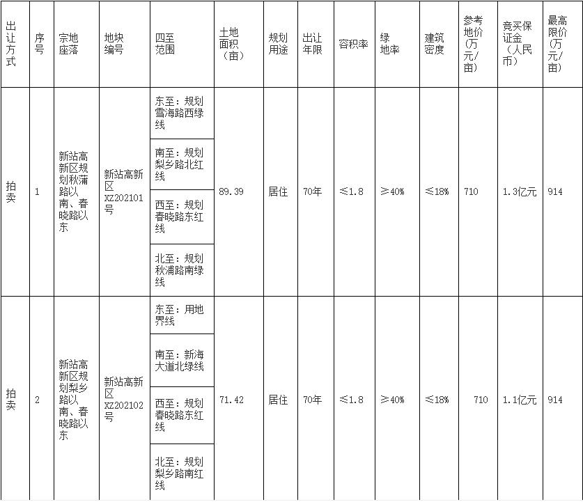 中海8.17亿元竞得合肥1宗地块 楼面价7616.67元/平