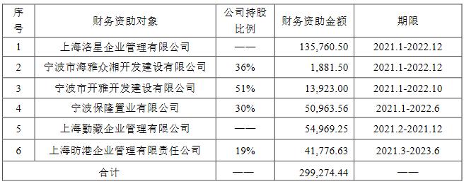 雅戈尔:雅戈尔置业向上海昉港企业提供财务资助4.18亿元-中国网地产