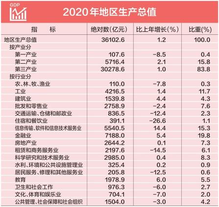 北京2020年gdp_全国2020年最新人均GDP20强城市:江苏霸榜、北京第三、深圳第七