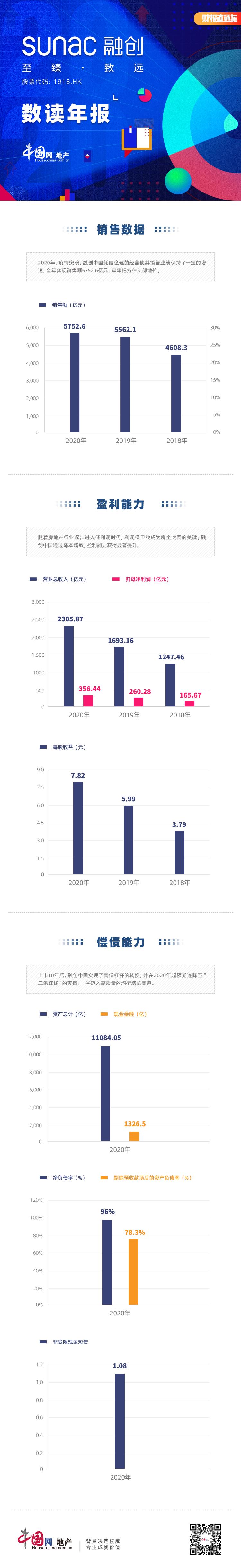 数读年报 融创中国:降本增效成果显著 迈入高质量的均