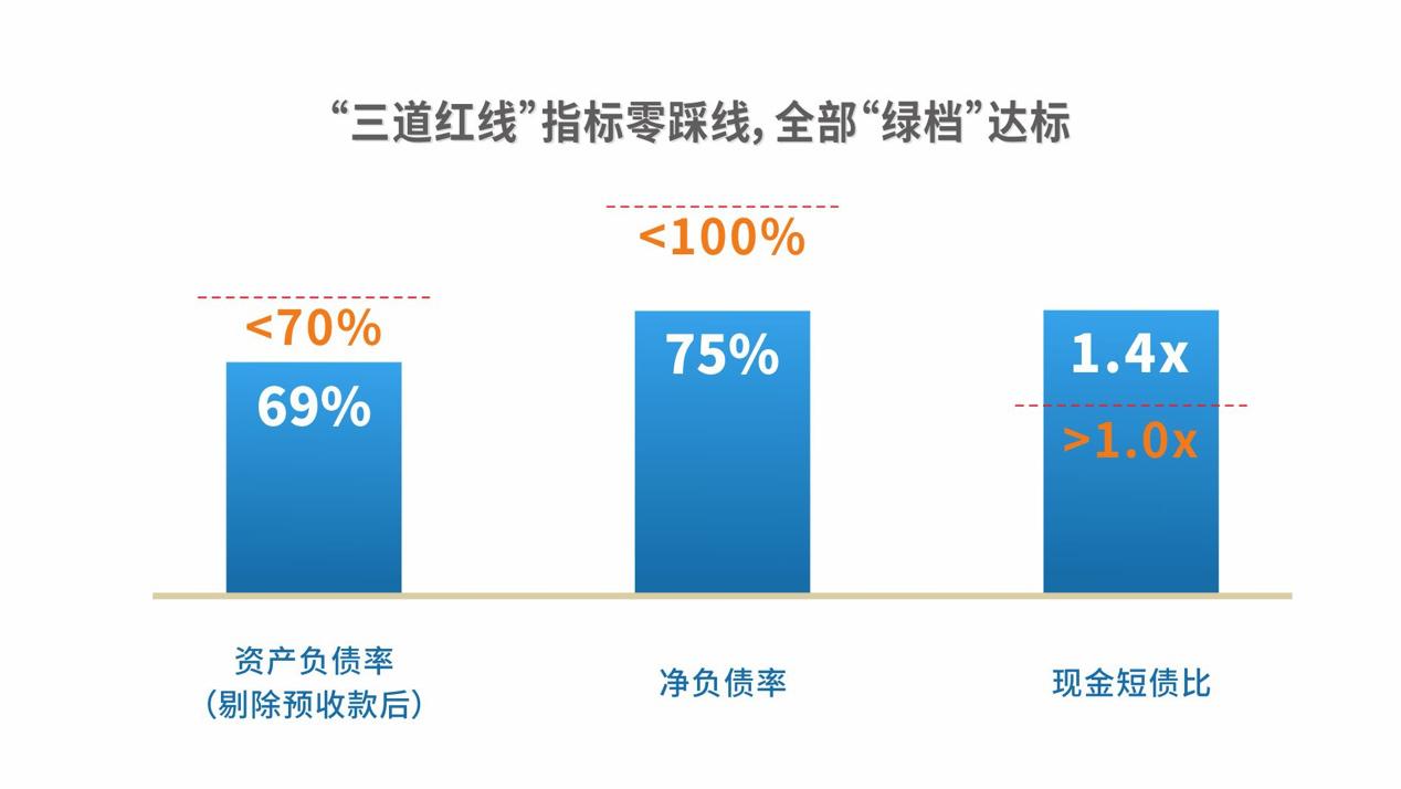 金辉控股:2020年债务结构进一步优化 净负债回归2017年 高质量增长的典范-中国网地产