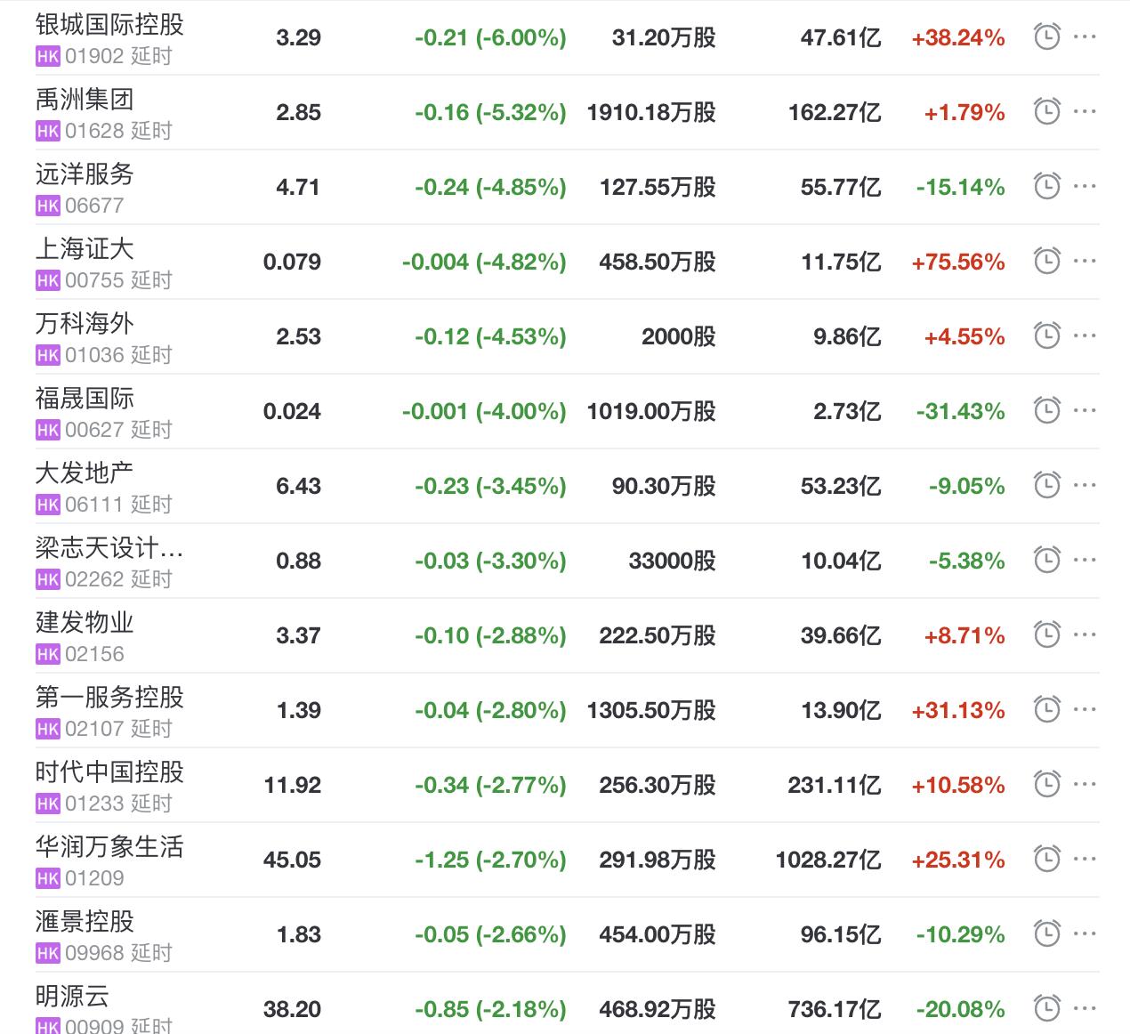 地产股收盘丨恒指收跌0.36% 雅生活服务收涨7.9% 银城国际控股收跌6%-中国网地产