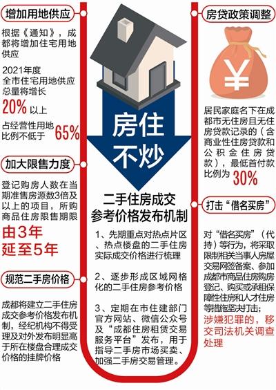 """""""人房比""""超3倍楼盘5年限售 建立二手房参考价发布机制-中国网地产"""