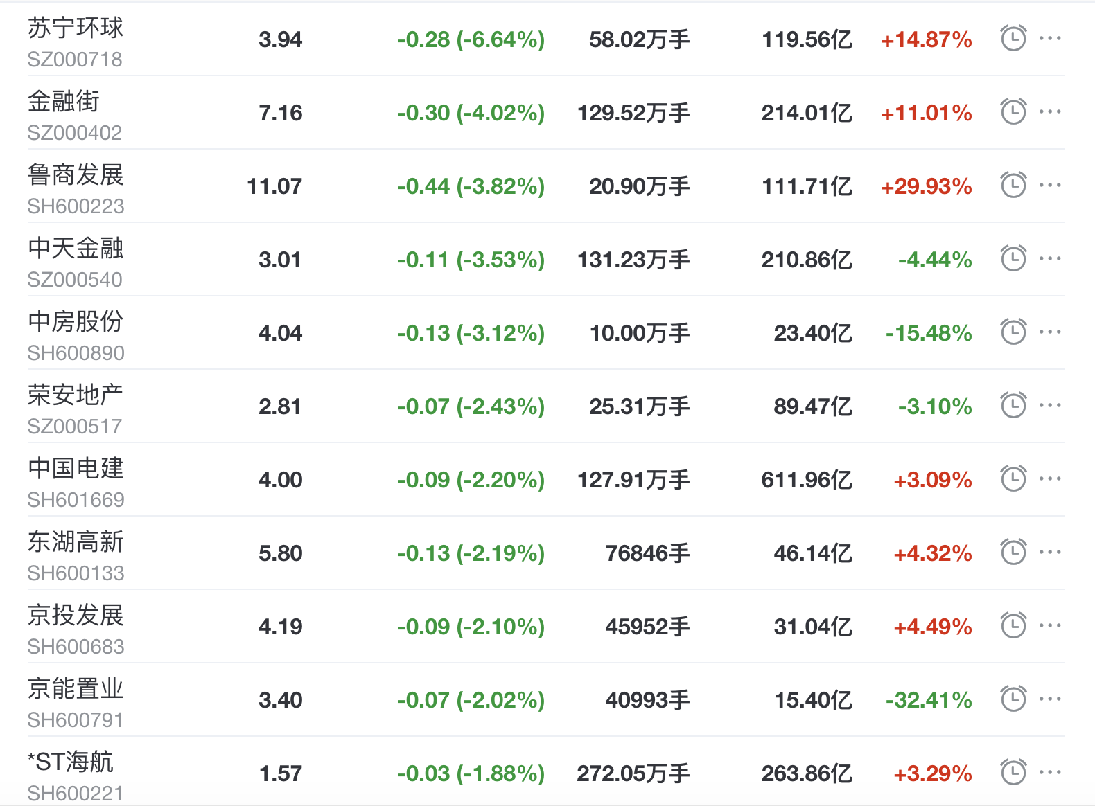 地产股收盘丨沪指收跌0.1% 招商积余收涨3.18% 金融街收跌4.02%-中国网地产