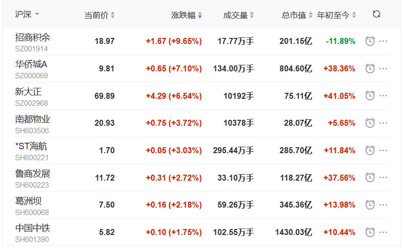 地产股收盘丨指数全天冲高回落 沪指涨0.50% 招商积余涨9.65% 信达地产跌5.65%-中国网地产