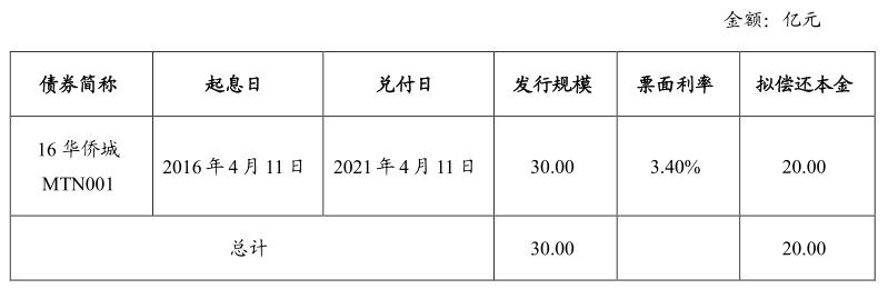 华侨城集团:拟发行20亿元中期票据 -中国网地产
