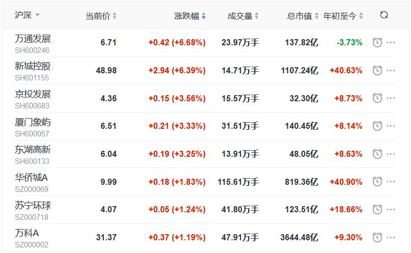 地产股收盘丨三大股指全线飘红 新城控股涨6.39% 中房股份跌8.61%-中国网地产