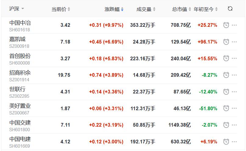 地产股收盘丨指数低位盘整 沪指跌0.43% 嘉凯城涨6.69% 金融街跌1.44%-中国网地产