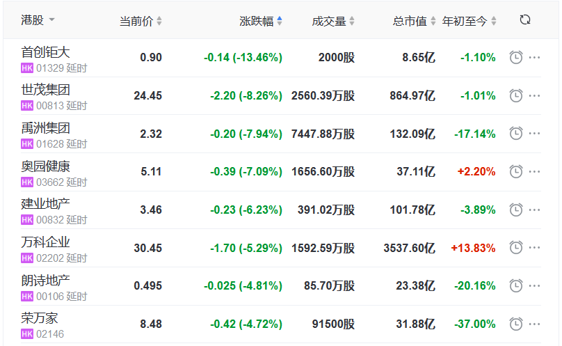 地产股收盘丨恒指跌0.70% 银城国际控股涨10.89% 首创钜大跌13.46%-中国网地产