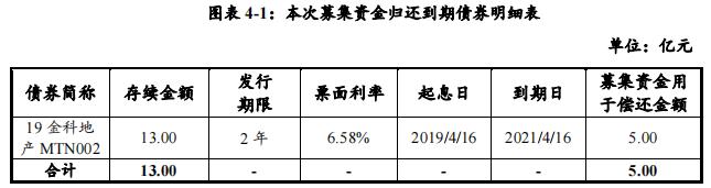 金科股份:成功发行5亿元中期票据 票面利率6.3%-中国网地产