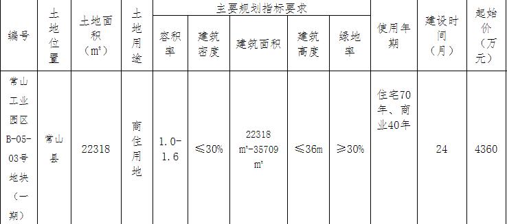 姜俊辉8310万元竞得衢州常山县1宗商住用地 溢价率90.60%-中国网地产