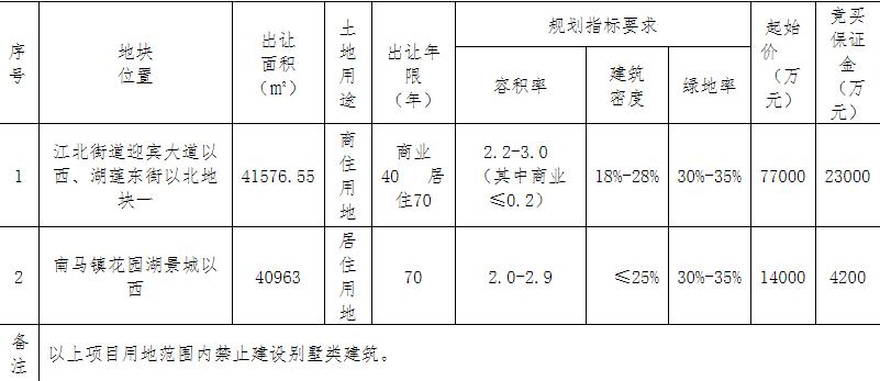 正威集团15.2亿元竞得金华东阳1宗商住用地 溢价率97.40%-中国网地产