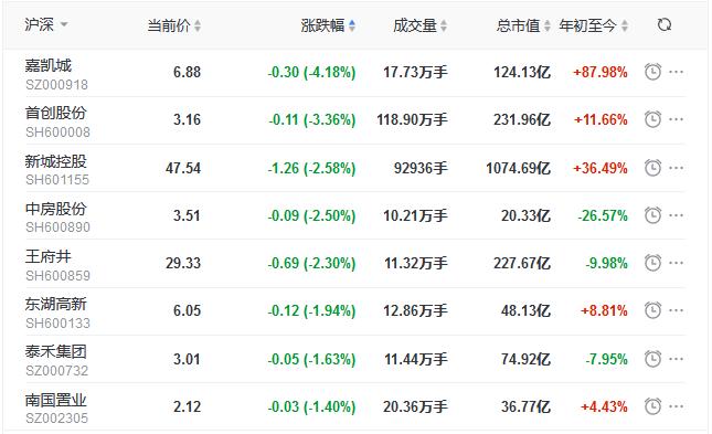 地产股收盘丨指数震荡上行深成指涨1.46% 招商积余涨6.99% 中房股份跌2.5%-中国网地产