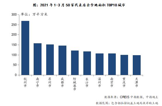 中指研究院:前3月TOP100企业拿地总额5588亿元 同比增长22.7%-中国网地产