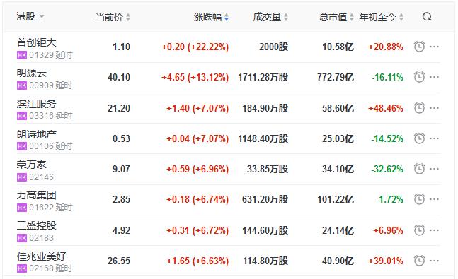 地产股收盘丨恒指收涨1.79% 首创钜大涨22.22% 正商实业跌7.37%-中国网地产